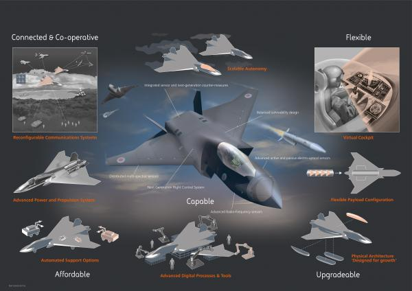 RS79875 Team Tempest Future Combat Air System concept infographic 3